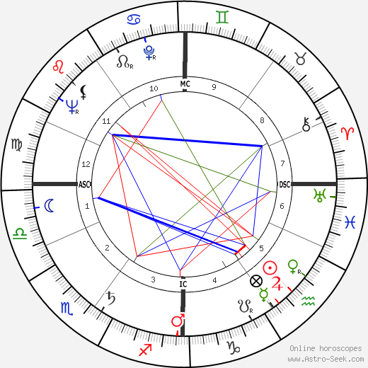 Valéry Giscard d'Estaing tema natale, oroscopo, Valéry Giscard d'Estaing oroscopi gratuiti, astrologia
