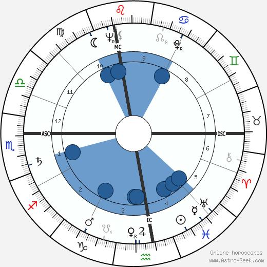 Verne Gagne wikipedia, horoscope, astrology, instagram