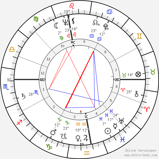 Verne Gagne birth chart, biography, wikipedia 2019, 2020