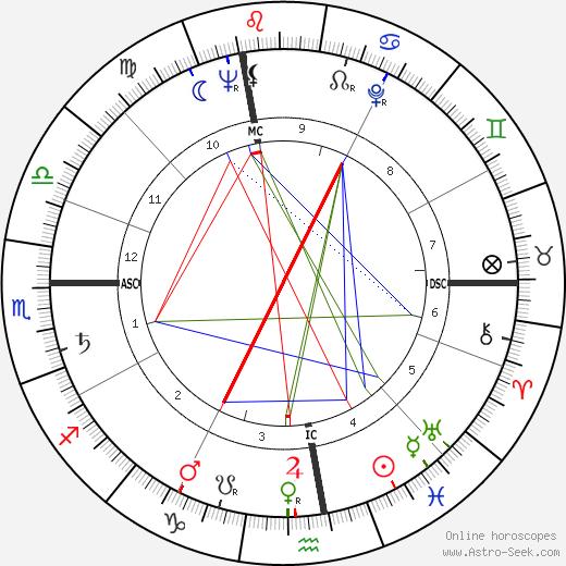 Verne Gagne astro natal birth chart, Verne Gagne horoscope, astrology