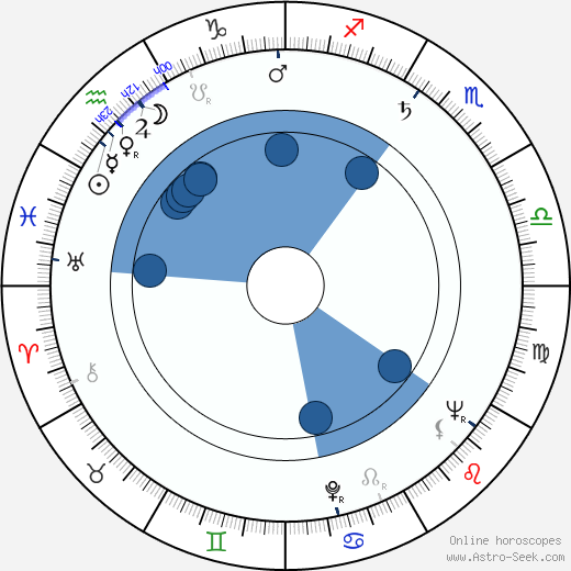 Walter Newman horoscope, astrology, sign, zodiac, date of birth, instagram
