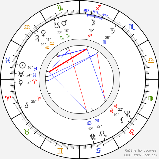 Alan Sues birth chart, biography, wikipedia 2018, 2019