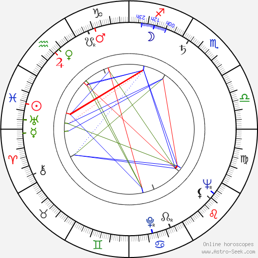Alan Sues astro natal birth chart, Alan Sues horoscope, astrology