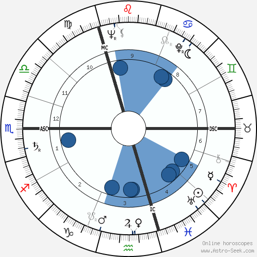 André Delvaux wikipedia, horoscope, astrology, instagram