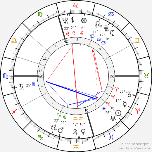 André Delvaux birth chart, biography, wikipedia 2019, 2020