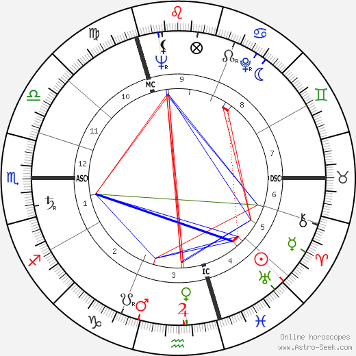 André Delvaux astro natal birth chart, André Delvaux horoscope, astrology