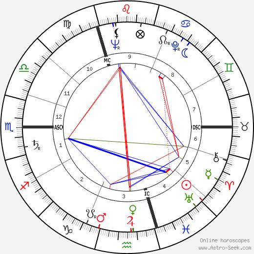 André Delvaux tema natale, oroscopo, André Delvaux oroscopi gratuiti, astrologia