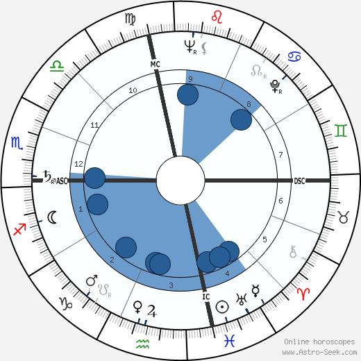 Ann Curtis wikipedia, horoscope, astrology, instagram