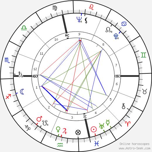 Энн Кёртис Ann Curtis день рождения гороскоп, Ann Curtis Натальная карта онлайн