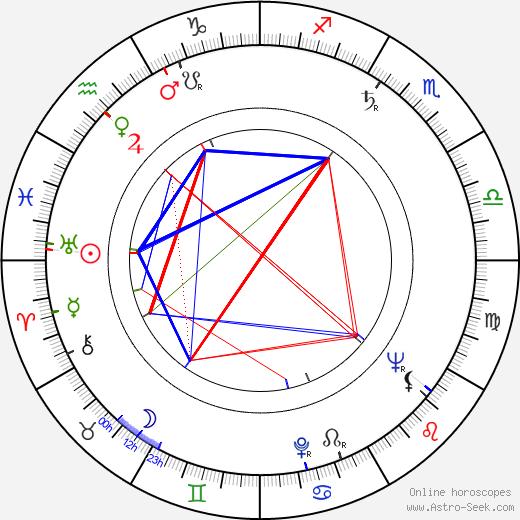 Augusto Abelaira astro natal birth chart, Augusto Abelaira horoscope, astrology