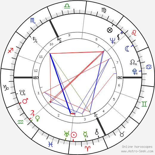 Bill Porter день рождения гороскоп, Bill Porter Натальная карта онлайн