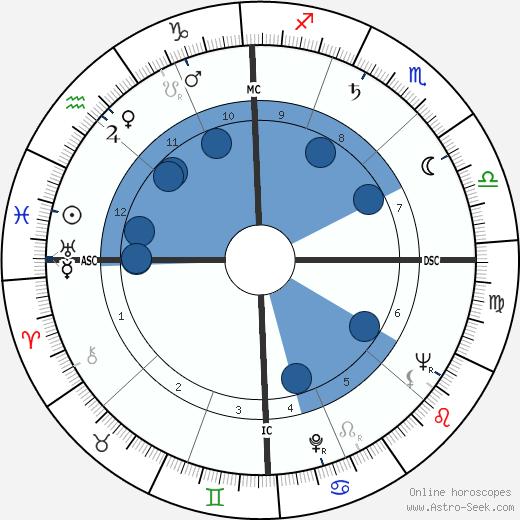 Cathy Downs wikipedia, horoscope, astrology, instagram