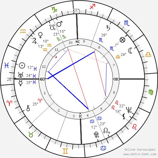 Cathy Downs birth chart, biography, wikipedia 2019, 2020