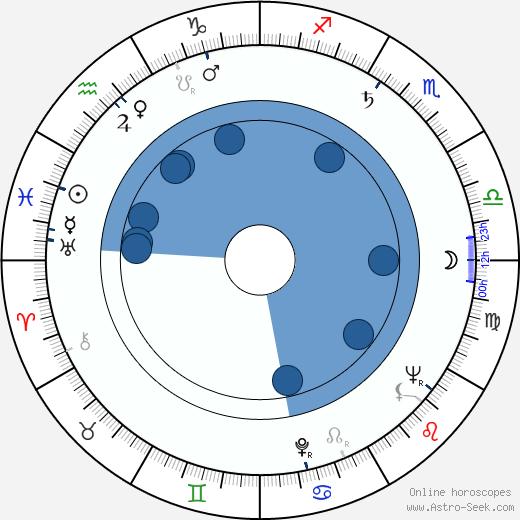 Cesare Danova wikipedia, horoscope, astrology, instagram