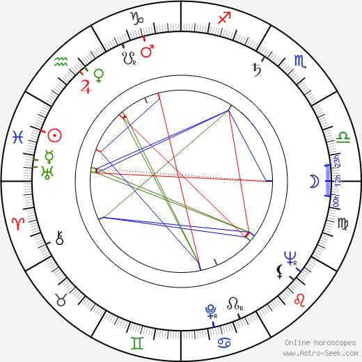 Cesare Danova astro natal birth chart, Cesare Danova horoscope, astrology