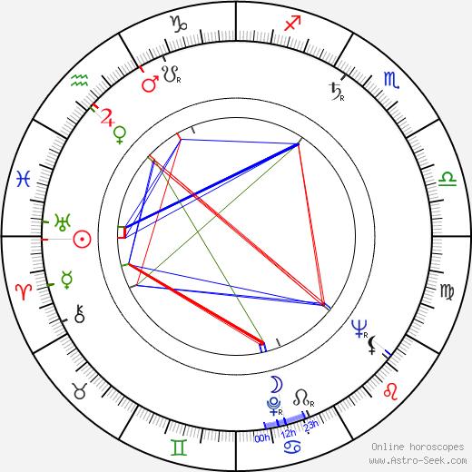Christa Löser день рождения гороскоп, Christa Löser Натальная карта онлайн