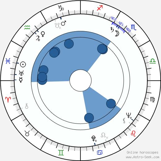 Craig Hill wikipedia, horoscope, astrology, instagram