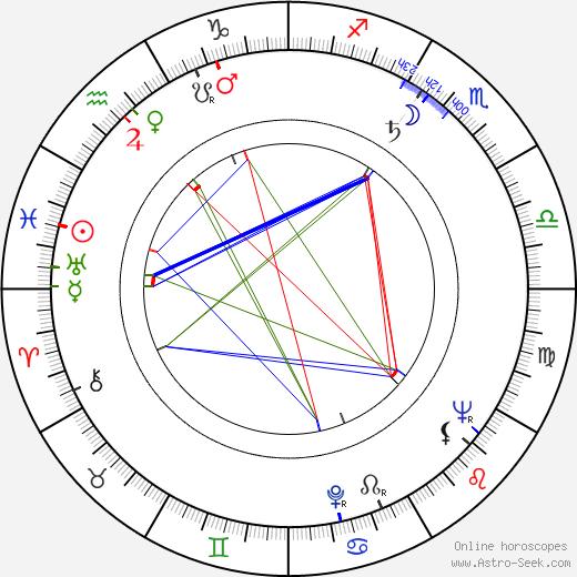 Craig Hill birth chart, Craig Hill astro natal horoscope, astrology