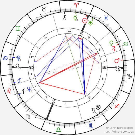 Дарио Фо Dario Fo день рождения гороскоп, Dario Fo Натальная карта онлайн