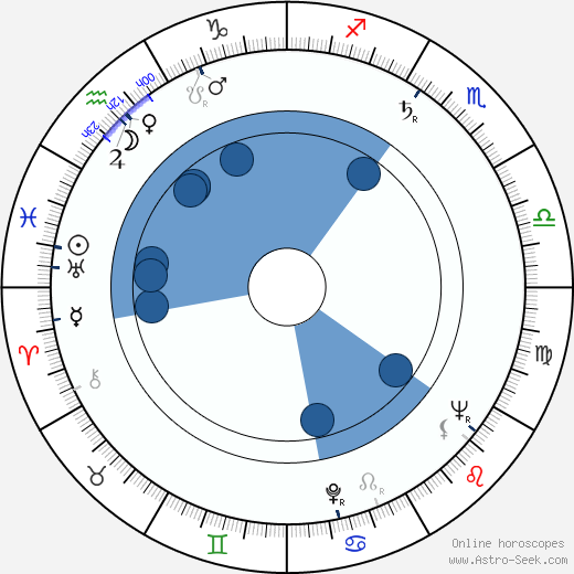 Derek Benfield wikipedia, horoscope, astrology, instagram