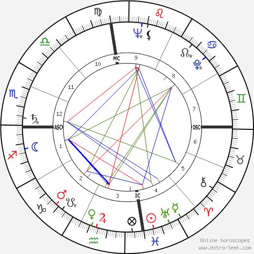 Earle Besserer tema natale, oroscopo, Earle Besserer oroscopi gratuiti, astrologia