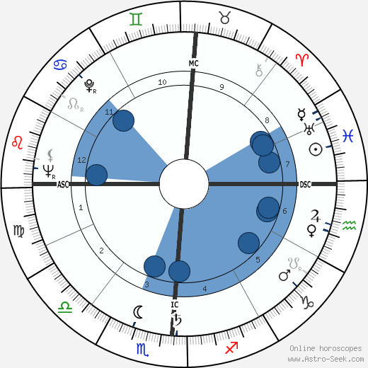 Emile Chemama wikipedia, horoscope, astrology, instagram