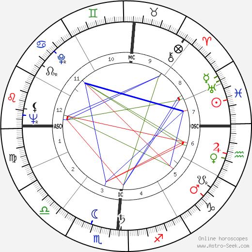 Emile Chemama birth chart, Emile Chemama astro natal horoscope, astrology