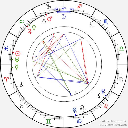 Francisco Rabal tema natale, oroscopo, Francisco Rabal oroscopi gratuiti, astrologia