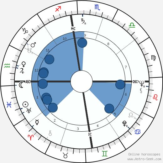 George Ryoichi Ariyoshi wikipedia, horoscope, astrology, instagram