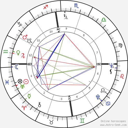 George Ryoichi Ariyoshi день рождения гороскоп, George Ryoichi Ariyoshi Натальная карта онлайн