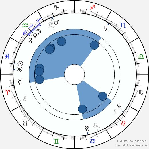 Georgi Yumatov wikipedia, horoscope, astrology, instagram