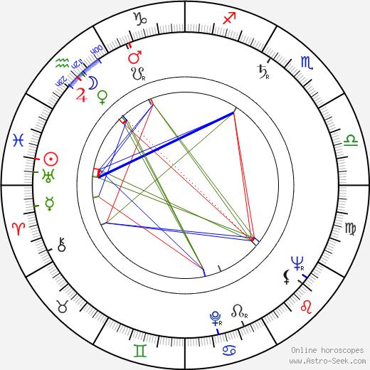 Georgi Yumatov birth chart, Georgi Yumatov astro natal horoscope, astrology