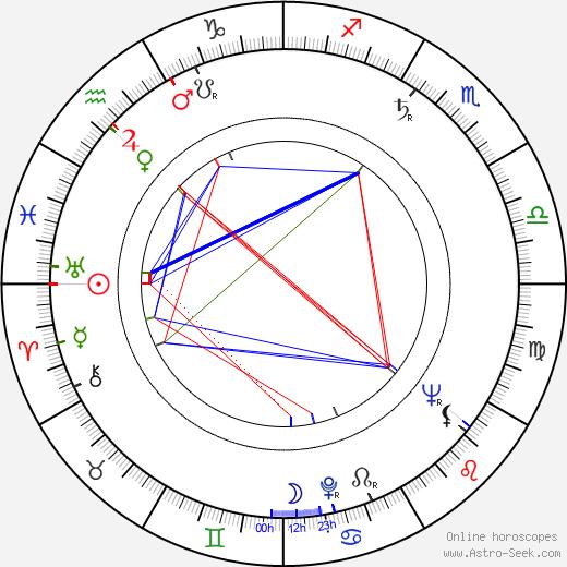 Henry Djanik tema natale, oroscopo, Henry Djanik oroscopi gratuiti, astrologia