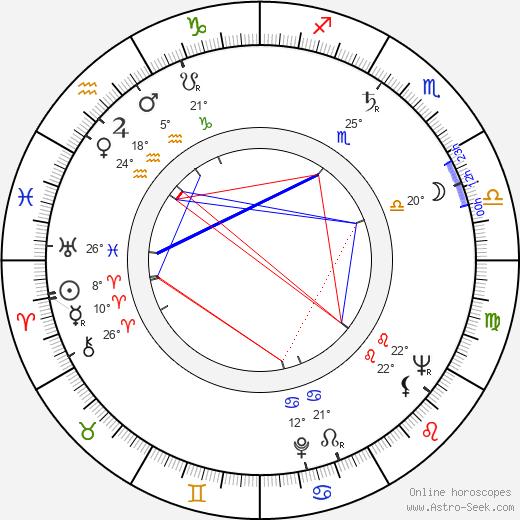 Ingvar Kamprad birth chart, biography, wikipedia 2019, 2020