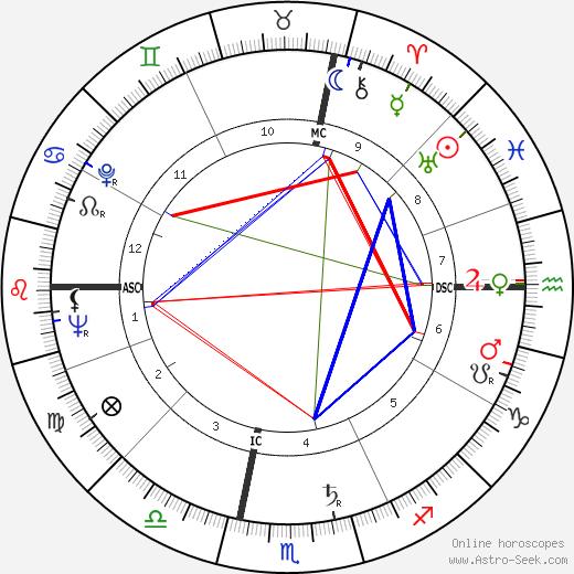 Jean Lalaounis tema natale, oroscopo, Jean Lalaounis oroscopi gratuiti, astrologia