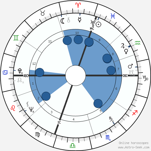 Jerry Lewis wikipedia, horoscope, astrology, instagram