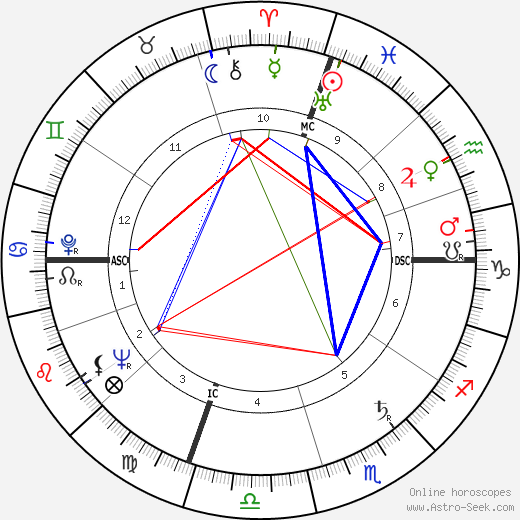 Jerry Lewis astro natal birth chart, Jerry Lewis horoscope, astrology