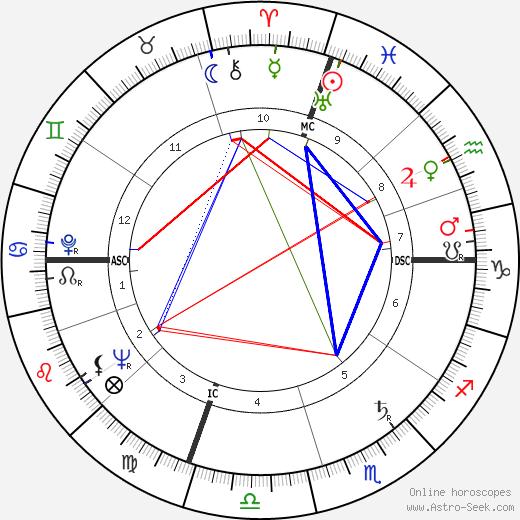 Джерри Льюис Jerry Lewis день рождения гороскоп, Jerry Lewis Натальная карта онлайн