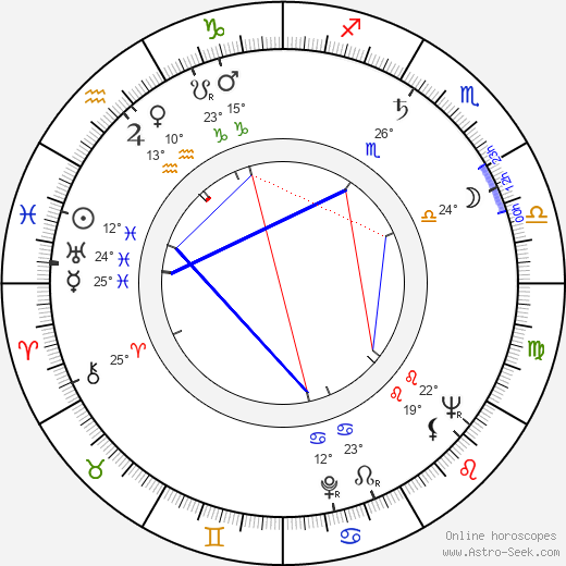 Karel Texel birth chart, biography, wikipedia 2019, 2020