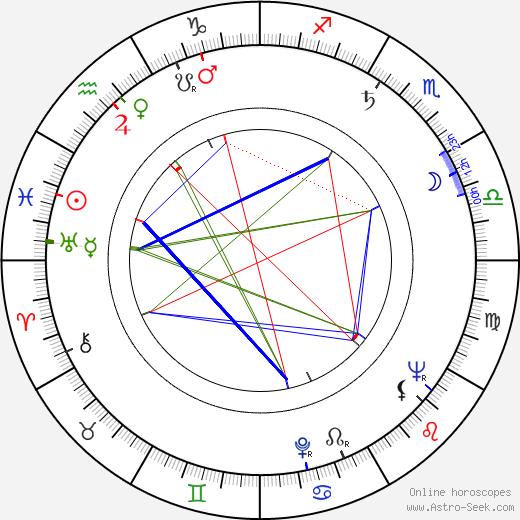 Karel Texel astro natal birth chart, Karel Texel horoscope, astrology
