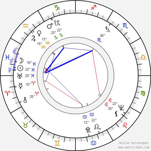 Lenny Montana birth chart, biography, wikipedia 2020, 2021