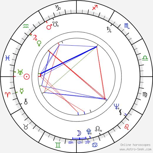 Märta Torén birth chart, Märta Torén astro natal horoscope, astrology