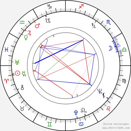 Naděžda Chmelařová astro natal birth chart, Naděžda Chmelařová horoscope, astrology