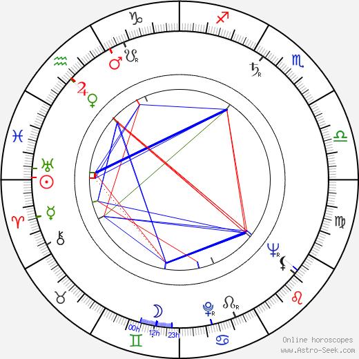 Nana Mchedlidze tema natale, oroscopo, Nana Mchedlidze oroscopi gratuiti, astrologia
