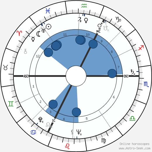 Nicolas Bataille wikipedia, horoscope, astrology, instagram