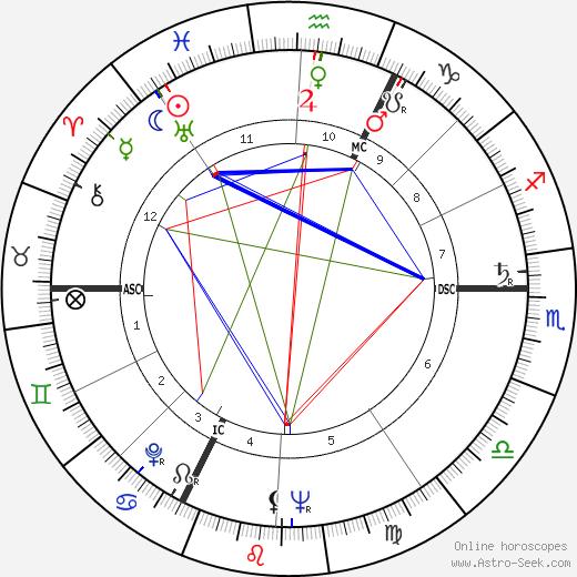 Nicolas Bataille день рождения гороскоп, Nicolas Bataille Натальная карта онлайн