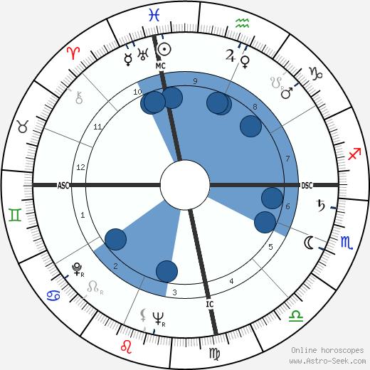 Pascual Perez wikipedia, horoscope, astrology, instagram
