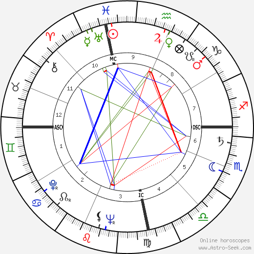 Pascual Perez tema natale, oroscopo, Pascual Perez oroscopi gratuiti, astrologia