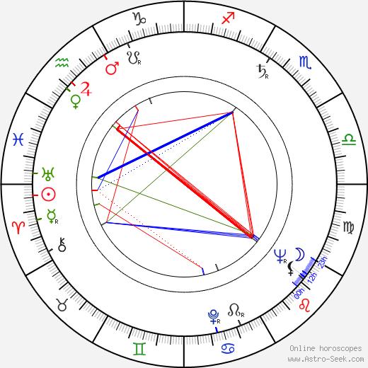 Paul Leder astro natal birth chart, Paul Leder horoscope, astrology