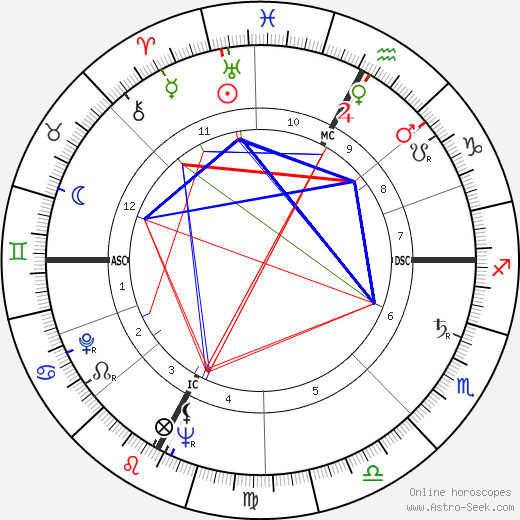 Peter Graves astro natal birth chart, Peter Graves horoscope, astrology
